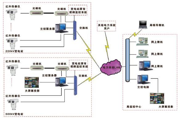 在线监控系统拓扑图.jpg